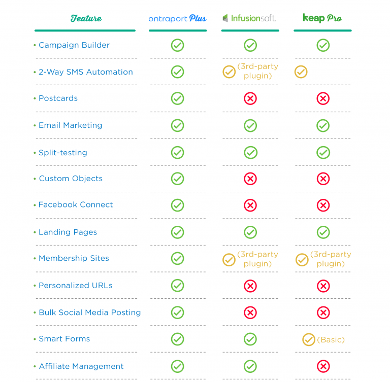 Infusionsoft vs Ontraport vs Keap feature comparison